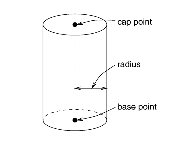 The geometry of a cylinder.