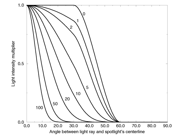 Intensity multiplier curve with fixed angle and falloff angles of 30 and 60 degrees respectively and different tightness values.