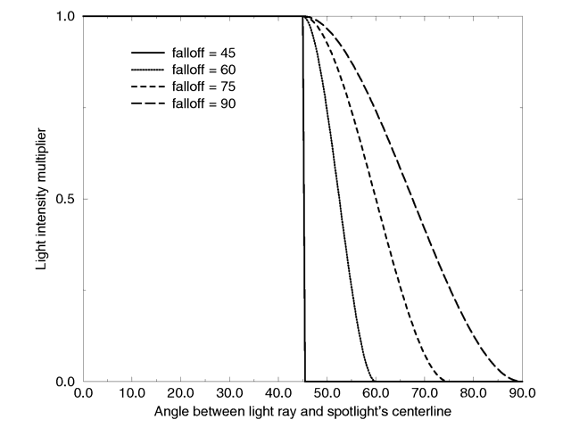Intensity multiplier curve with a fixed radius angle of 45 degrees.
