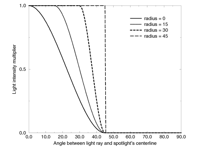 Intensity multiplier curve with a fixed falloff angle of 45 degrees.