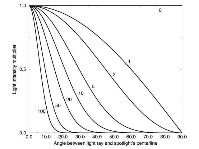 Intensity multiplier curve with a negative radius angle and different tightness values.