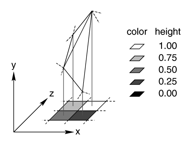 Relationship of pixels and triangles in a height field.