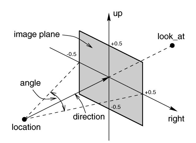 POV-Ray: Documentation: 2 3 1 1 Placing the Camera